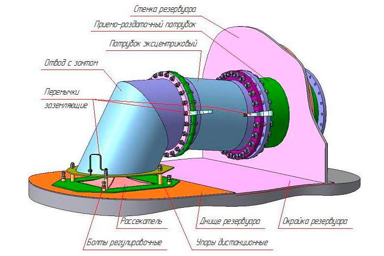 Приемо-раздаточные устройства ПРУ-Д условным диаметром Ду=250...1000 мм