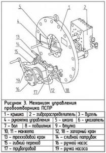 ПРОБООТБОРНИК СТАЦИОНАРНЫЙ ПСП / ПСПП (органного типа)